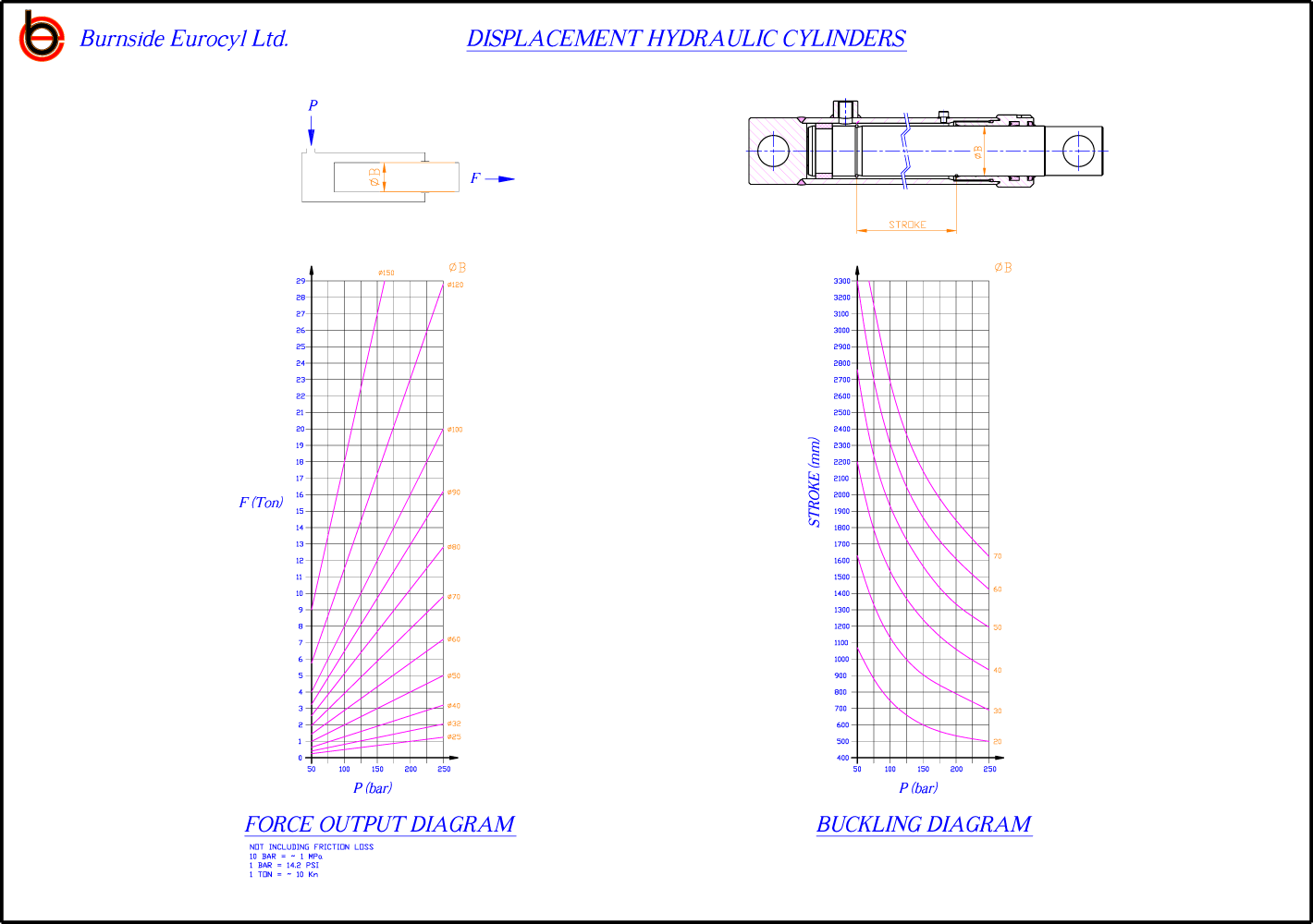 Lift Cylinders – Displacement Cylinders | Burnside Eurocyl